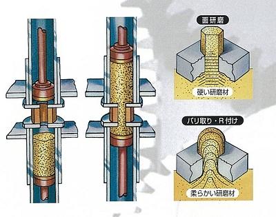 砥粒研磨の図