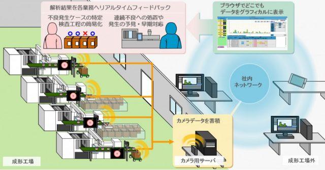 画像処理検査データをネットワークで管理するイメージ