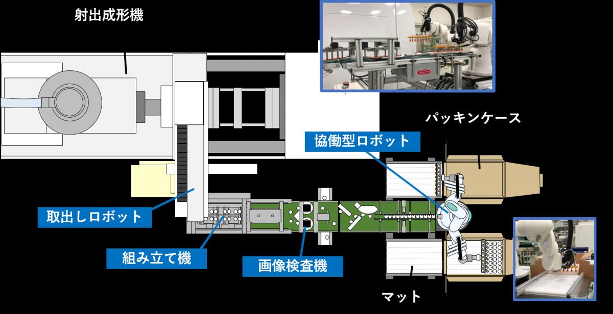 成形機や付帯装置など、生産ラインを上から見たイラスト