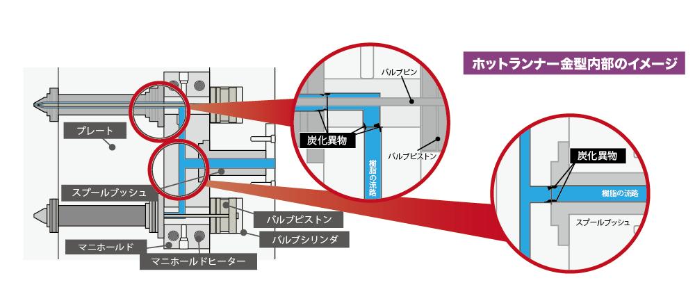 金型イメージ図