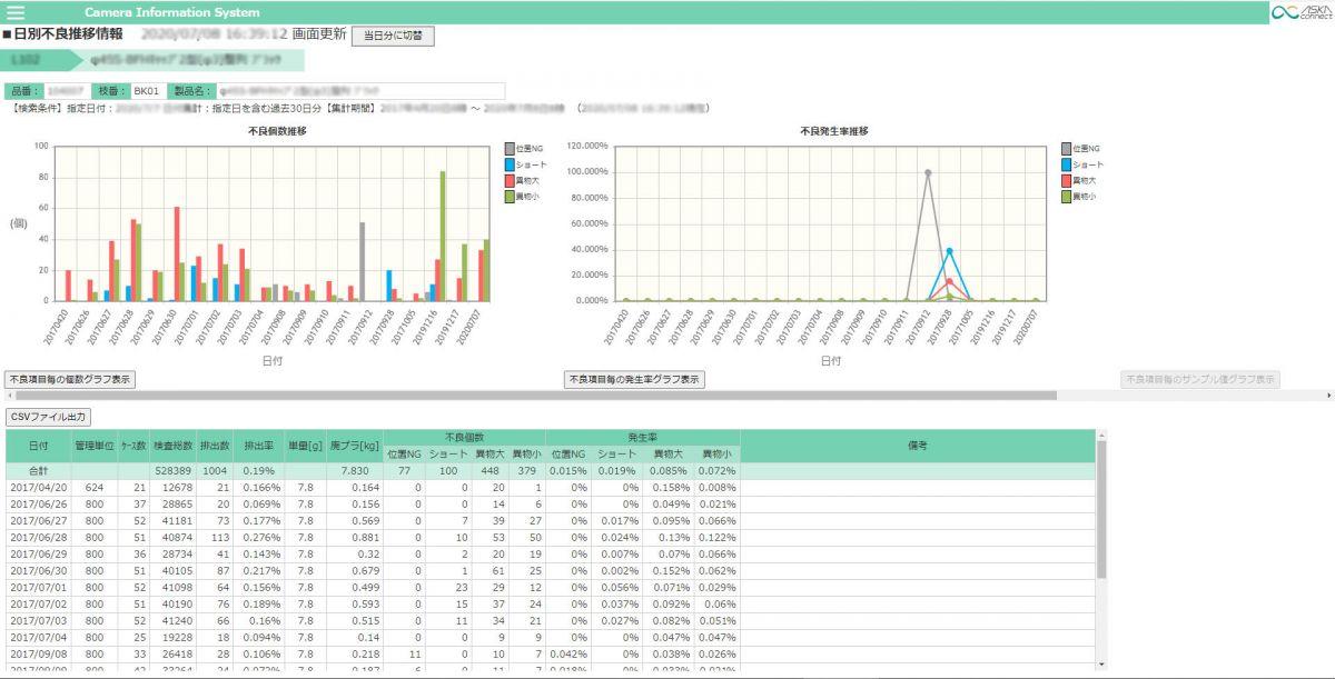 MyCiS日別グラフ画面