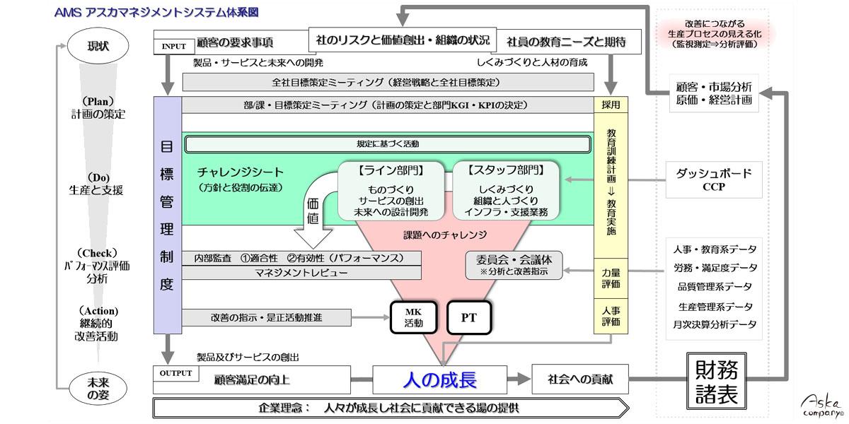 AMS-アスカマネジメントシステム体系図