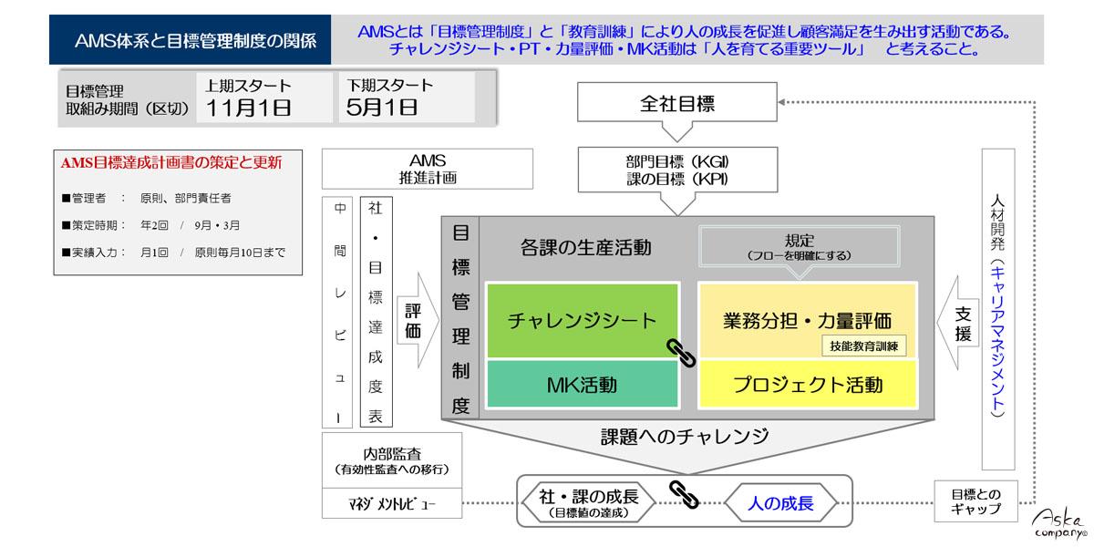 AMS体系図と目標管理制度の関係