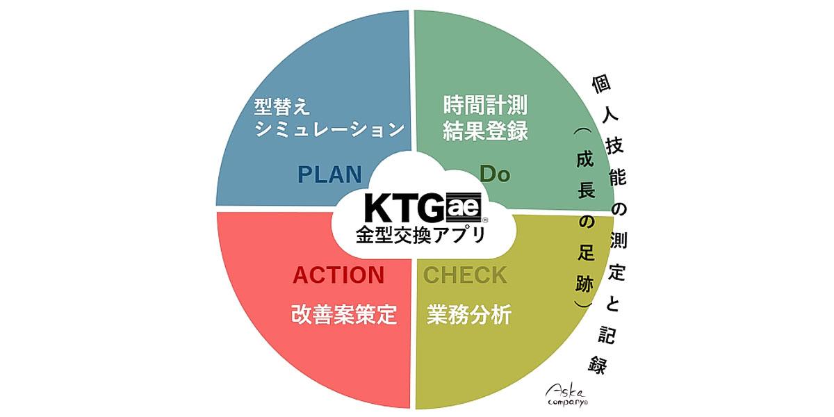 金型交換アプリKTGaeのイメージ