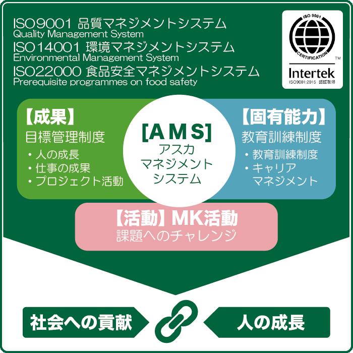 AMSとMK、会社と人の成長について
